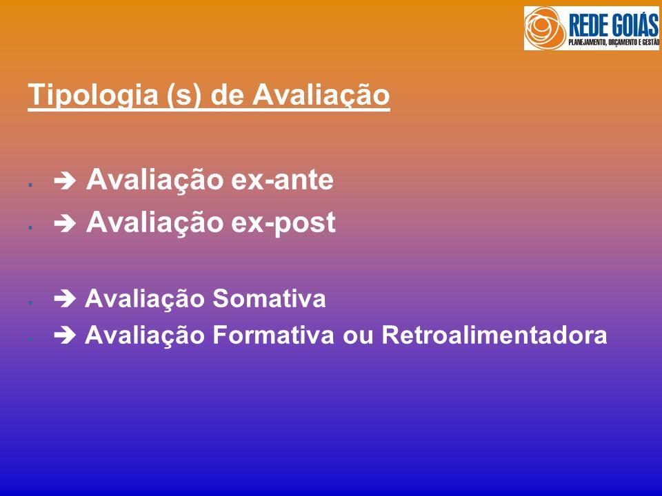 Tipologia (s) de Avaliação Avaliação ex-ante Avaliação ex-post Avaliação Somativa Avaliação Formativa ou Retroalimentadora