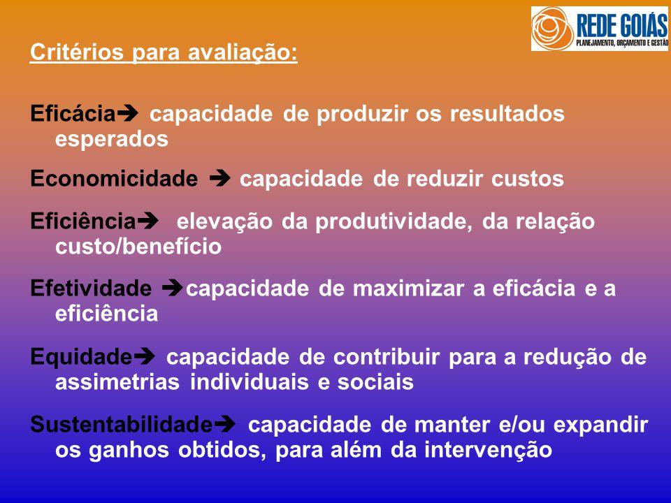 Critérios para avaliação: Eficácia capacidade de produzir os resultados esperados Economicidade capacidade de reduzir custos Eficiência elevação da pr