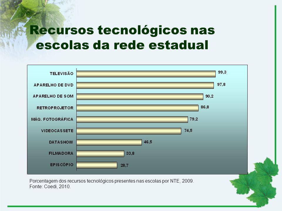 Recursos tecnológicos nas escolas da rede estadual Porcentagem dos recursos tecnológicos presentes nas escolas por NTE, 2009. Fonte: Coedi, 2010.