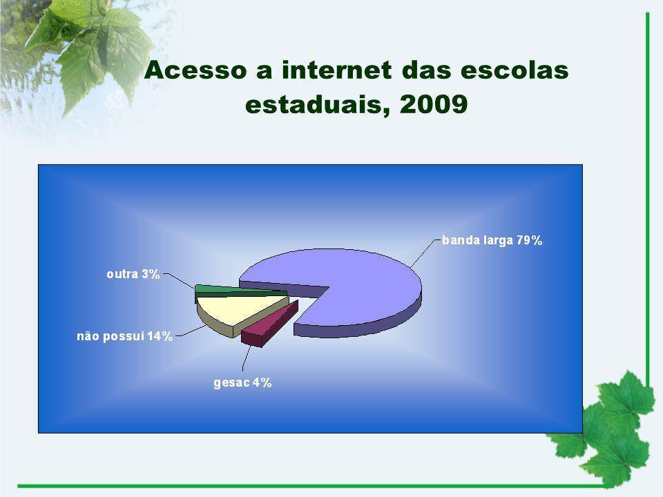 Acesso a internet das escolas estaduais, 2009