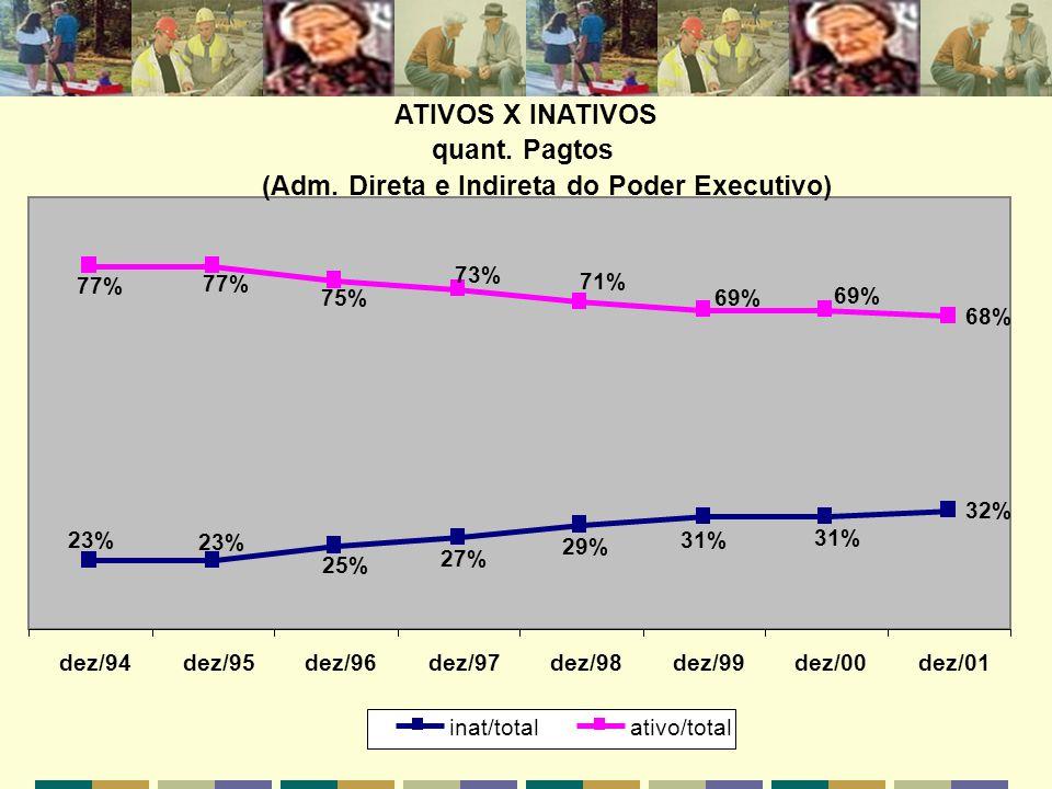 ATIVOS X INATIVOS quant. Pagtos (Adm. Direta e Indireta do Poder Executivo) 32% 68% 23% 25% 27% 29% 31% 77% 75% 73% 71% 69% dez/94dez/95dez/96dez/97de