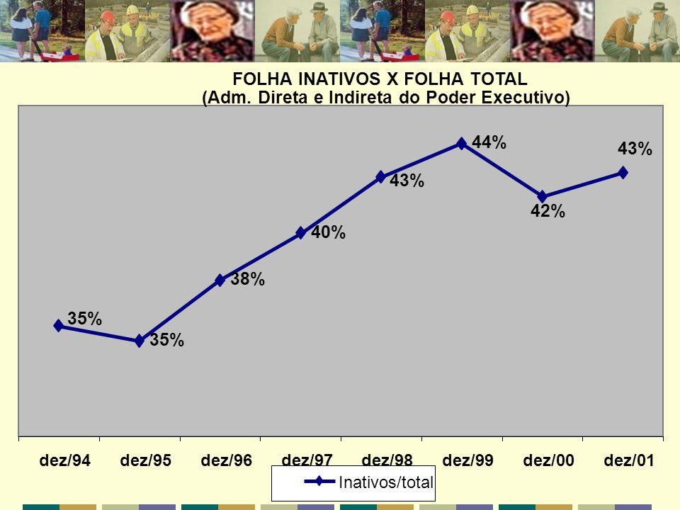 FOLHA INATIVOS X FOLHA TOTAL (Adm. Direta e Indireta do Poder Executivo) 35% 38% 40% 44% 42% 43% 35% 43% dez/94dez/95dez/96dez/97dez/98dez/99dez/00dez