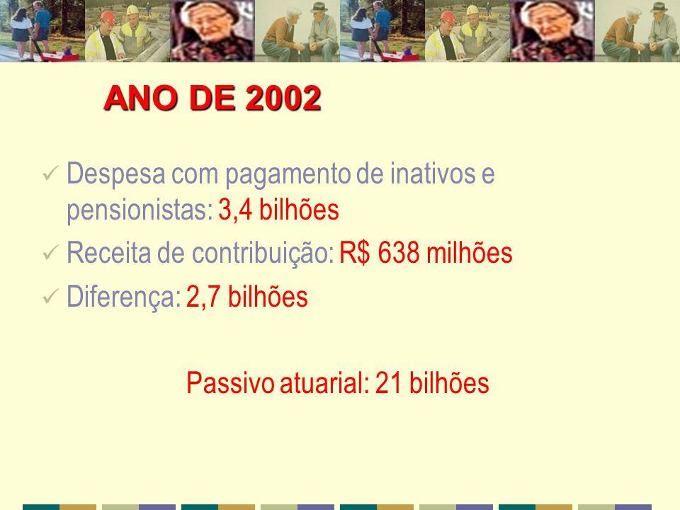 Despesa com pagamento de inativos e pensionistas: 3,4 bilhões Receita de contribuição: R$ 638 milhões Diferença: 2,7 bilhões Passivo atuarial: 21 bilh