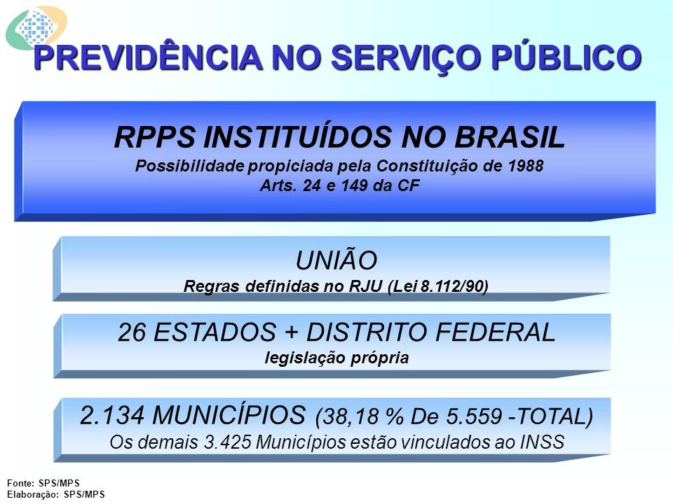 PREVIDÊNCIA NO SERVIÇO PÚBLICO UNIÃO Regras definidas no RJU (Lei 8.112/90) 26 ESTADOS + DISTRITO FEDERAL legislação própria 2.134 MUNICÍPIOS (38,18 % De 5.559 -TOTAL) Os demais 3.425 Municípios estão vinculados ao INSS RPPS INSTITUÍDOS NO BRASIL Possibilidade propiciada pela Constituição de 1988 Arts.