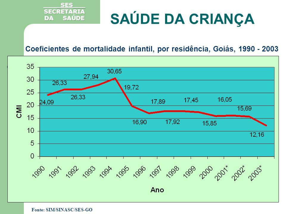 Em Goiás 14,48% das crianças de 0 a 59 meses e 12,07 das gestantes, atendidas nas Unidades Básicas de Saúde se encontram em situação de risco nutricional.