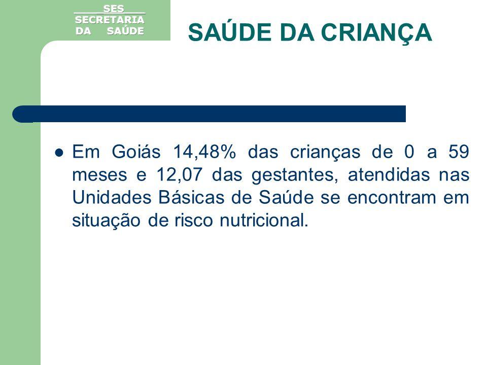 Em Goiás 14,48% das crianças de 0 a 59 meses e 12,07 das gestantes, atendidas nas Unidades Básicas de Saúde se encontram em situação de risco nutricio