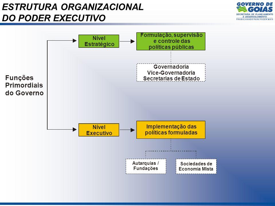 ESTRUTURA ORGANIZACIONAL DO PODER EXECUTIVO Funções Primordiais do Governo Nível Estratégico Formulação, supervisão e controle das políticas públicas