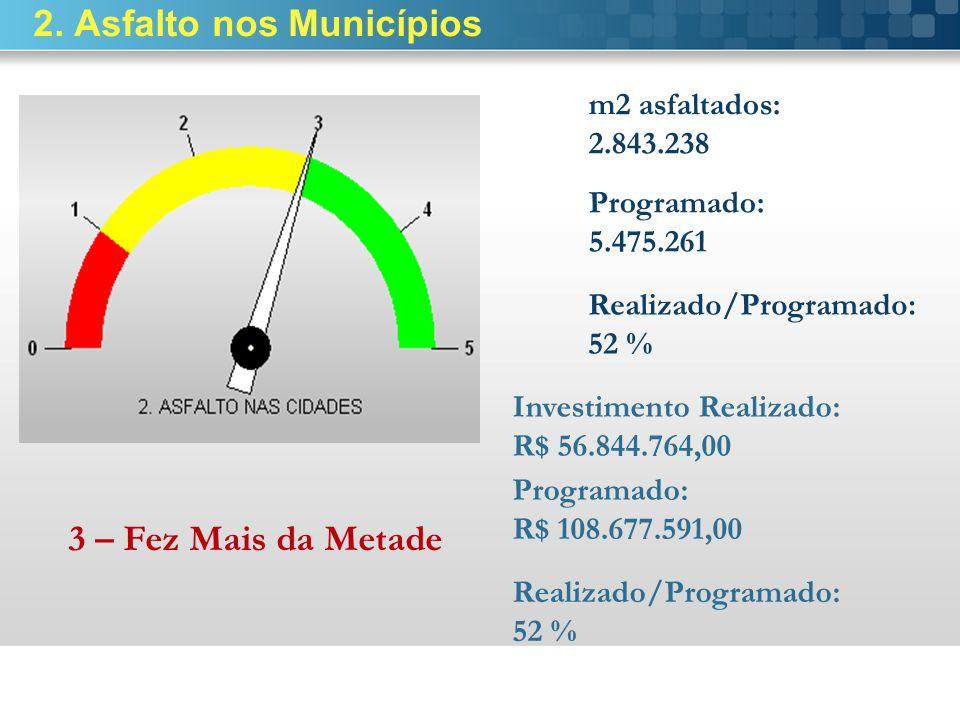 2. Asfalto nos Municípios m2 asfaltados: 2.843.238 Programado: 5.475.261 Investimento Realizado: R$ 56.844.764,00 3 – Fez Mais da Metade Realizado/Pro
