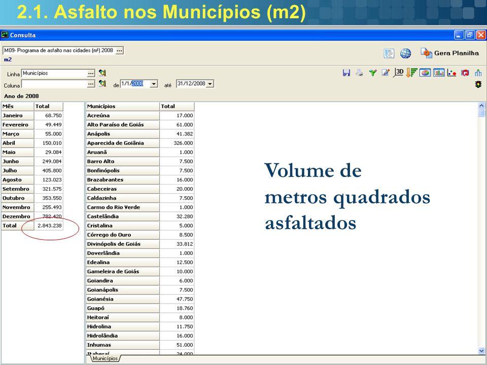 2.1. Asfalto nos Municípios (m2) Volume de metros quadrados asfaltados