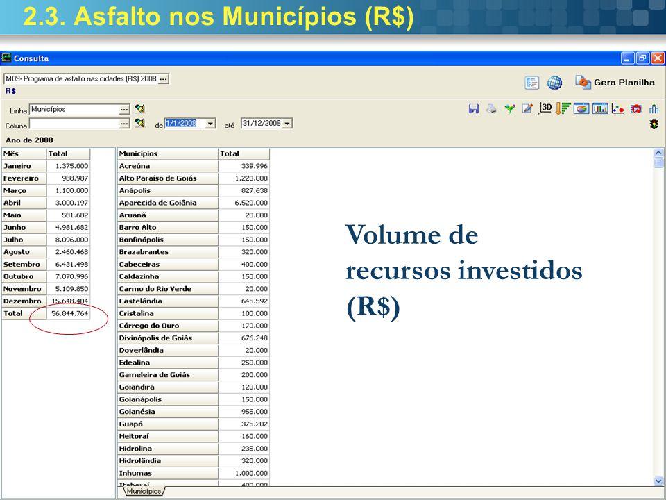 2.3. Asfalto nos Municípios (R$) Volume de recursos investidos (R$)
