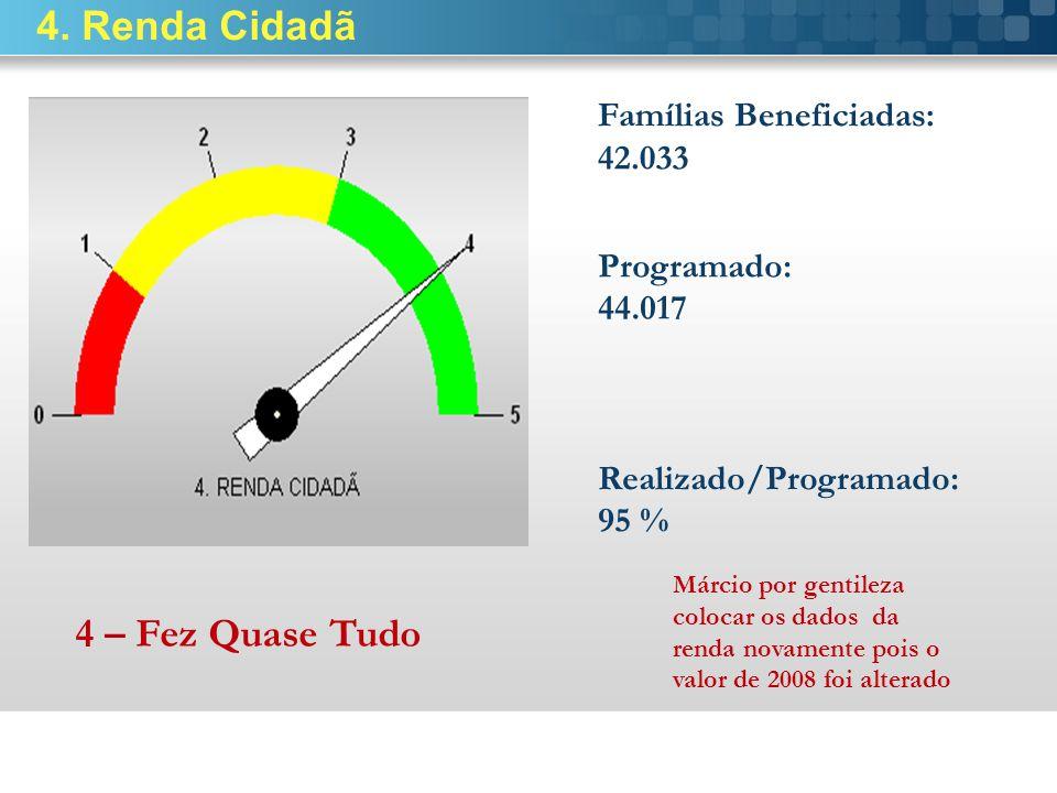 4. Renda Cidadã Famílias Beneficiadas: 42.033 Programado: 44.017 4 – Fez Quase Tudo Realizado/Programado: 95 % Márcio por gentileza colocar os dados d