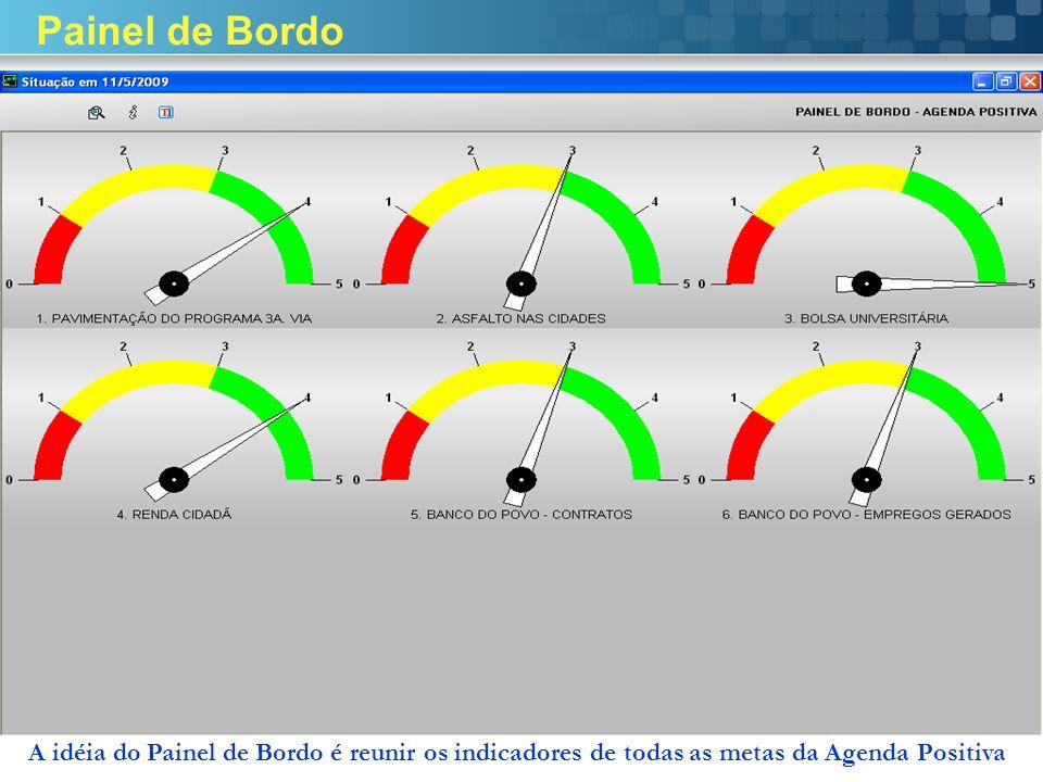 Painel de Bordo A idéia do Painel de Bordo é reunir os indicadores de todas as metas da Agenda Positiva