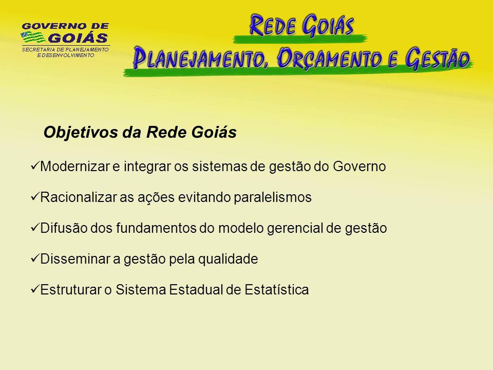 Planejamento Orçamento Funções básicas Estatística, Pesquisa e Informação Modernização de Gestão Qualidade Elaboração do PPA Acompanha- mento Monitoramen -to, Avaliação Programas Governo Elaboração Execução, Análise Orçamentá- ria - Financeira Sistema Estadual de Estatística Modelo Gerencial Gerência de Processo Programa de Qualidade Goiás