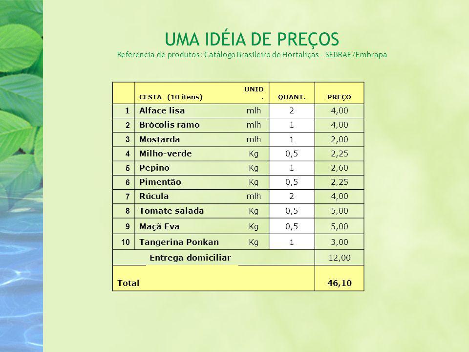 UMA IDÉIA DE PREÇOS Referencia de produtos: Catálogo Brasileiro de Hortaliças – SEBRAE/Embrapa CESTA (10 itens) UNID.QUANT.PREÇO 1Alface lisamlh24,00