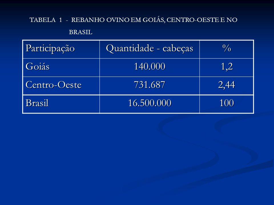 Participação Quantidade - cabeças % Goiás140.0001,2 Centro-Oeste731.6872,44 Brasil16.500.000100 TABELA 1 - REBANHO OVINO EM GOIÁS, CENTRO-OESTE E NO B