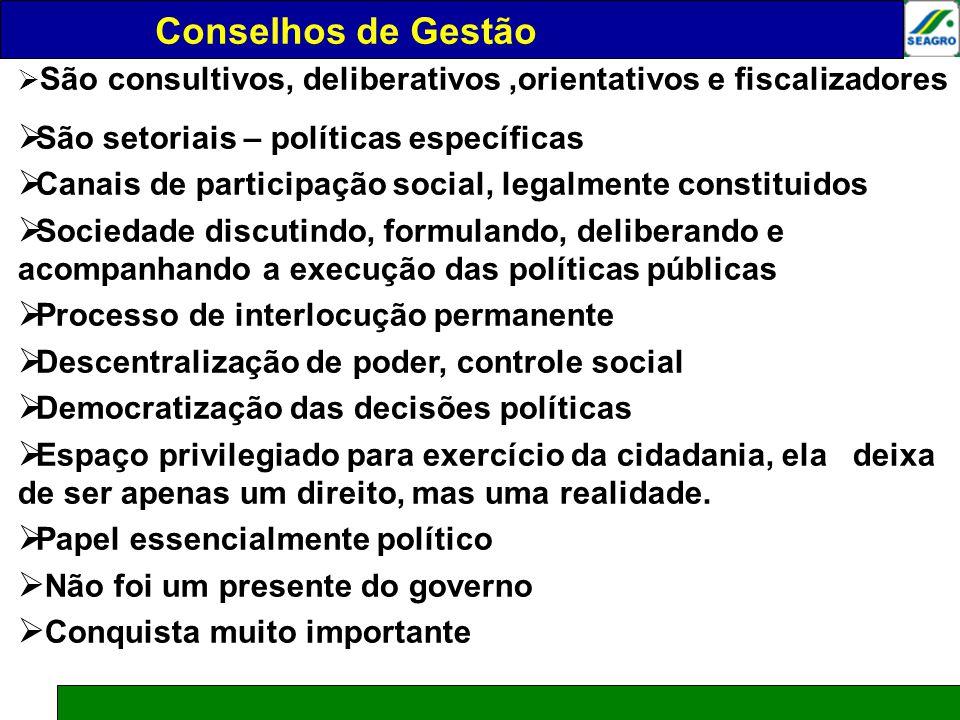 CONSELHOS DE GESTÃO São consultivos, deliberativos,orientativos e fiscalizadores São setoriais – políticas específicas Canais de participação social,