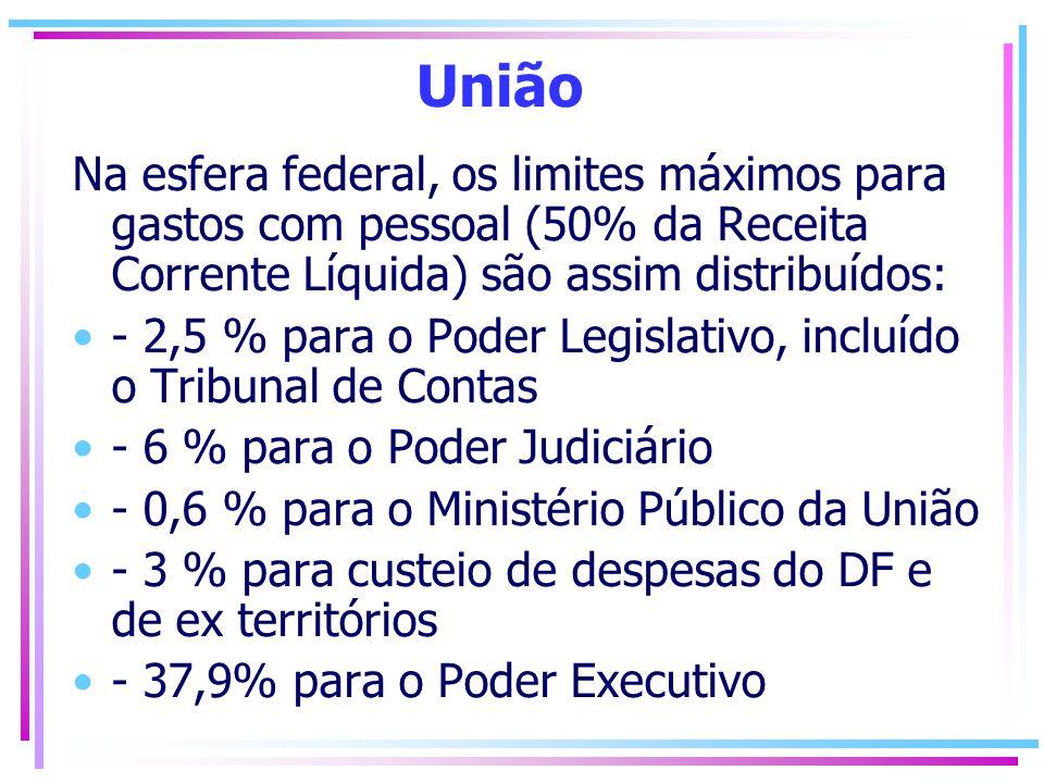 Estado Na esfera estadual, os limites máximos para gastos com pessoal (60% da Receita Corrente Líquida) serão: - 3% para o Poder Legislativo, incluído o Tribunal de Contas - 6% para o Poder Judiciário - 2% para o Ministério Público - 49% para o Poder Executivo