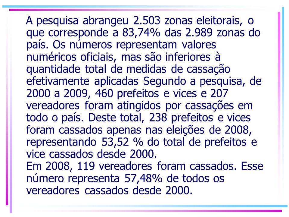Ainda em 2008, foram registradas 343 sentenças de cassação de mandatos em primeira instância em todo o país.