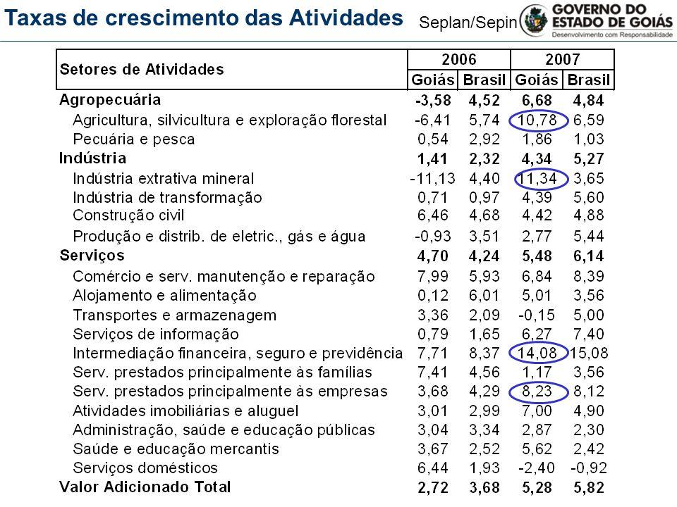 Seplan/Sepin Taxas de crescimento das Atividades