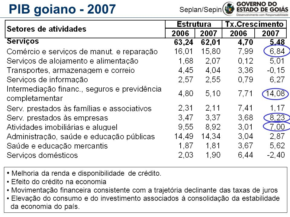 Seplan/Sepin PIB goiano - 2007 Melhoria da renda e disponibilidade de crédito. Efeito do crédito na economia Movimentação financeira consistente com a