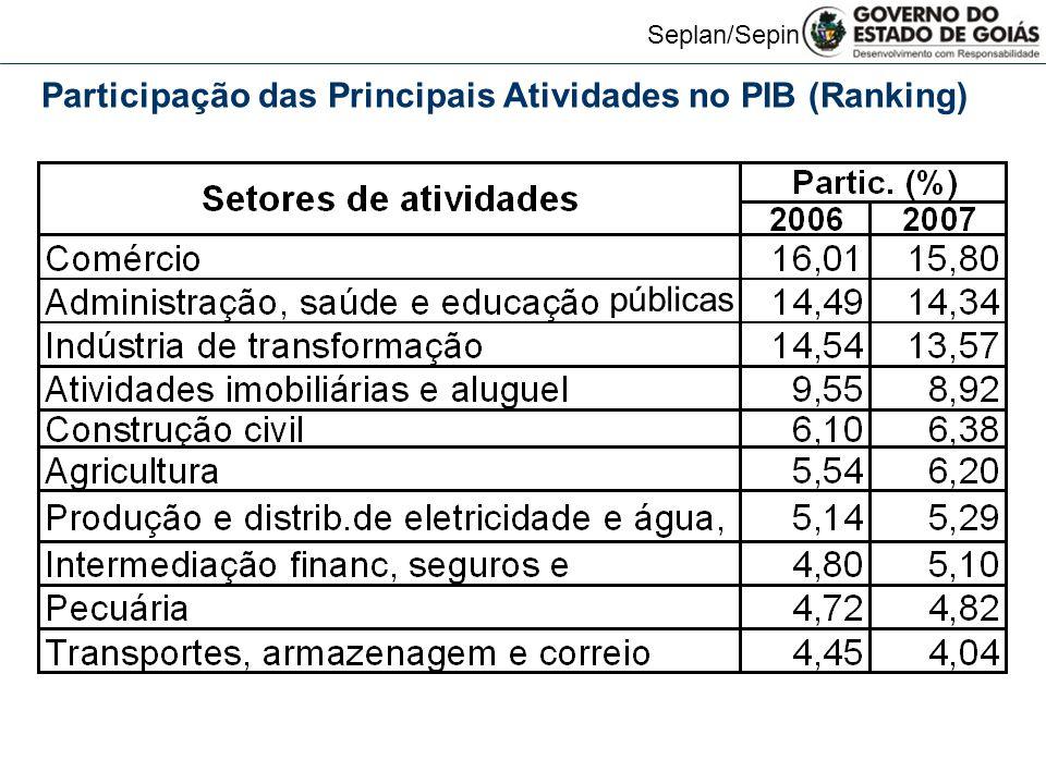 Seplan/Sepin Participação das Principais Atividades no PIB (Ranking) públicas