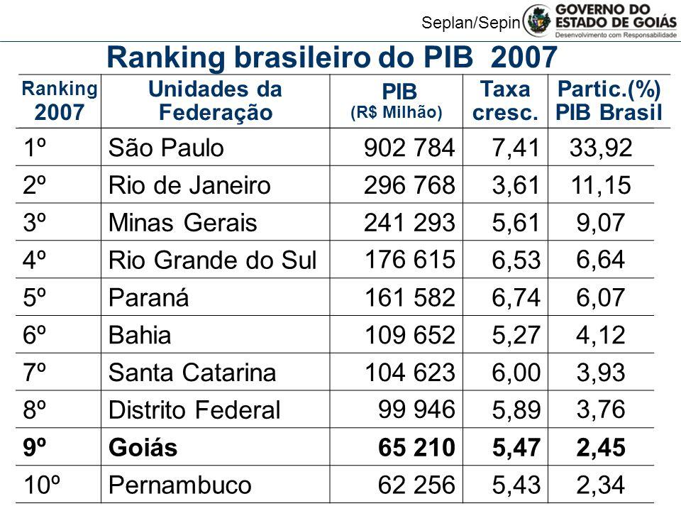 Seplan/Sepin Ranking 2007 Unidades da Federação PIB (R$ Milhão) Taxa cresc. Partic.(%) PIB Brasil Ranking brasileiro do PIB 2007 1ºSão Paulo 902 7847,