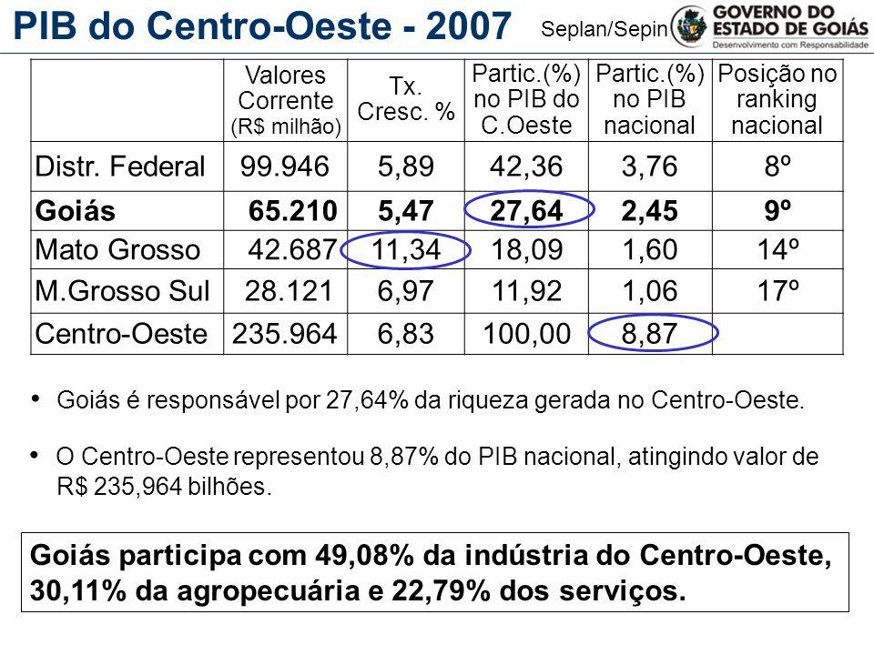 Seplan/Sepin PIB do Centro-Oeste - 2007 Goiás é responsável por 27,64% da riqueza gerada no Centro-Oeste. O Centro-Oeste representou 8,87% do PIB naci
