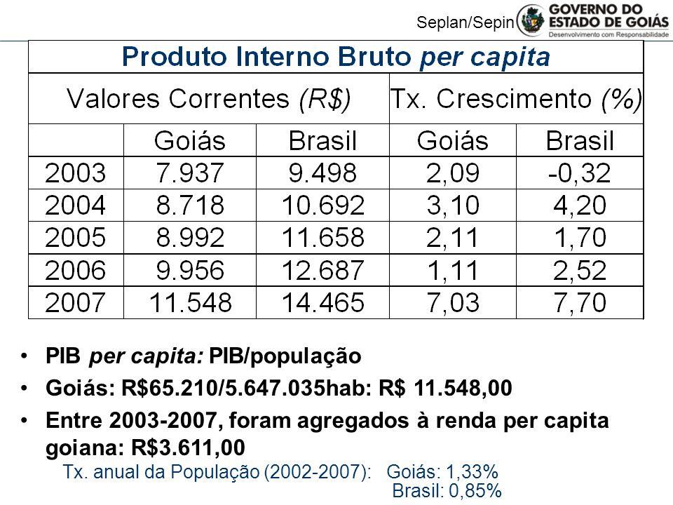 Seplan/Sepin PIB per capita: PIB/população Goiás: R$65.210/5.647.035hab: R$ 11.548,00 Entre 2003-2007, foram agregados à renda per capita goiana: R$3.