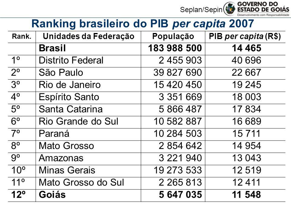 Seplan/Sepin Rank. Unidades da FederaçãoPopulaçãoPIB per capita (R$) Brasil183 988 500 14 465 1º Distrito Federal2 455 903 40 696 2º São Paulo39 827 6