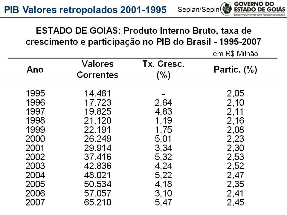 Seplan/Sepin PIB Valores retropolados 2001-1995