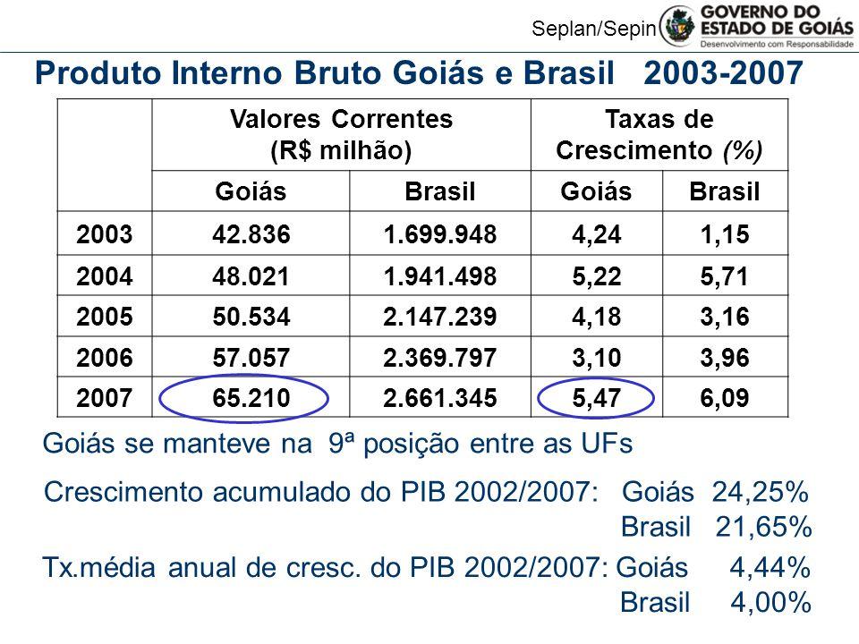 Seplan/Sepin Valores Correntes (R$ milhão) Taxas de Crescimento (%) GoiásBrasilGoiásBrasil 200342.8361.699.9484,241,15 200448.0211.941.4985,225,71 200