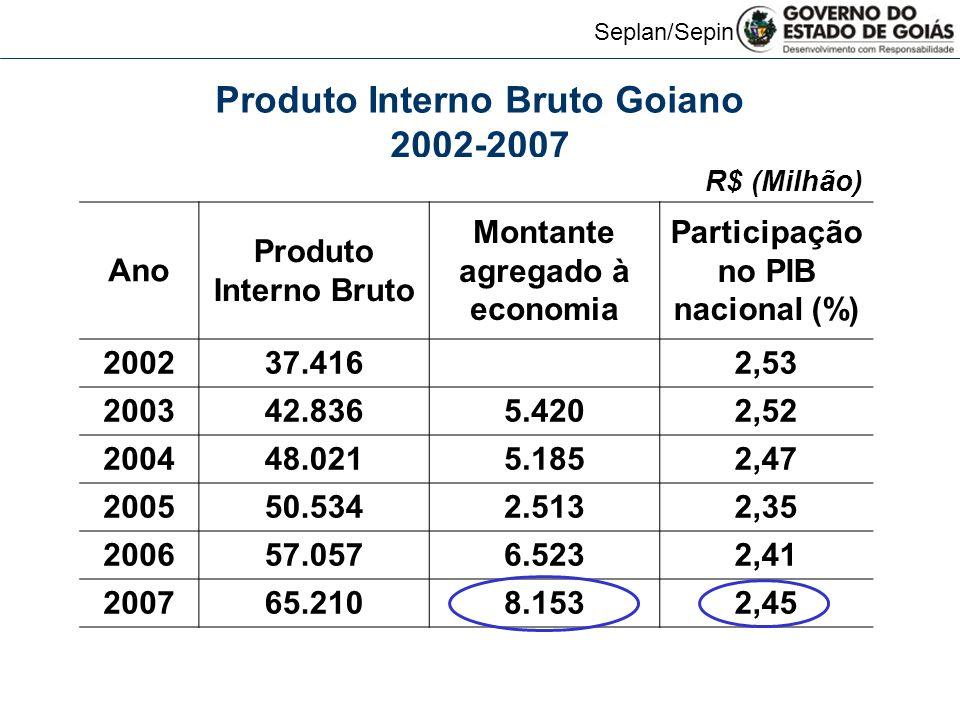 Seplan/Sepin Produto Interno Bruto Goiano 2002-2007 R$ (Milhão) Ano Produto Interno Bruto Montante agregado à economia Participação no PIB nacional (%