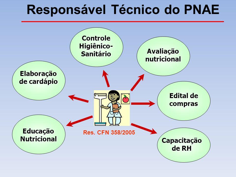 Educação Nutricional Avaliação nutricional Elaboração de cardápio Capacitação de RH Responsável Técnico do PNAE Controle Higiênico- Sanitário Edital d