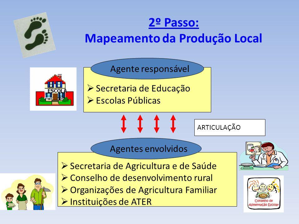 2º Passo: Mapeamento da Produção Local Secretaria de Educação Escolas Públicas Secretaria de Agricultura e de Saúde Conselho de desenvolvimento rural