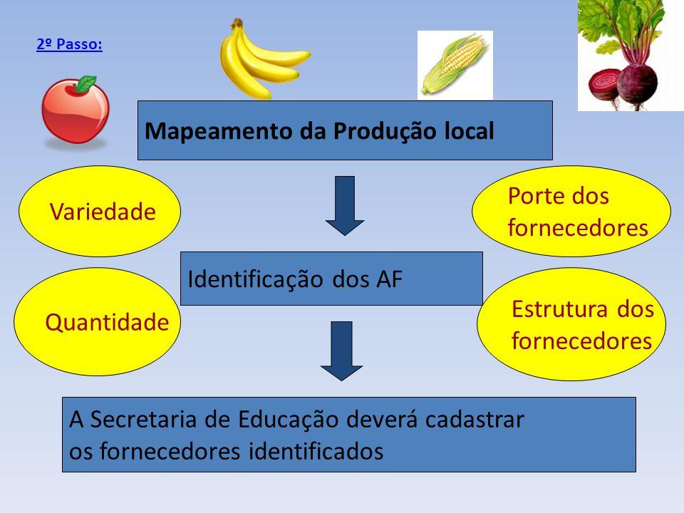 A Secretaria de Educação deverá cadastrar os fornecedores identificados Identificação dos AF 2º Passo: Mapeamento da Produção local Variedade Porte do