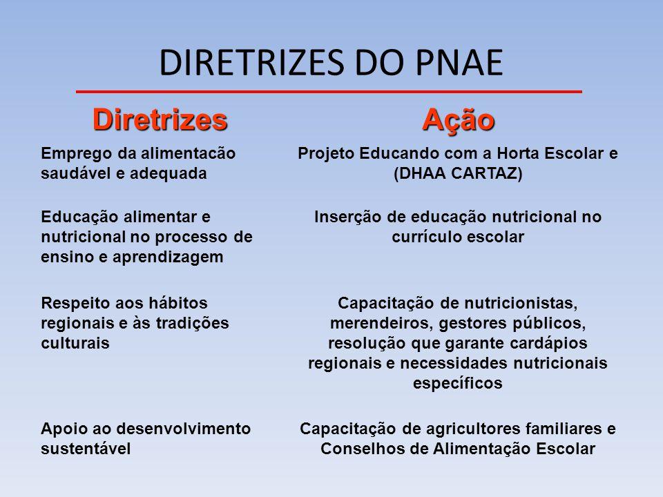 DIRETRIZES DO PNAE DiretrizesAção Emprego da alimentacão saudável e adequada Projeto Educando com a Horta Escolar e (DHAA CARTAZ) Educação alimentar e