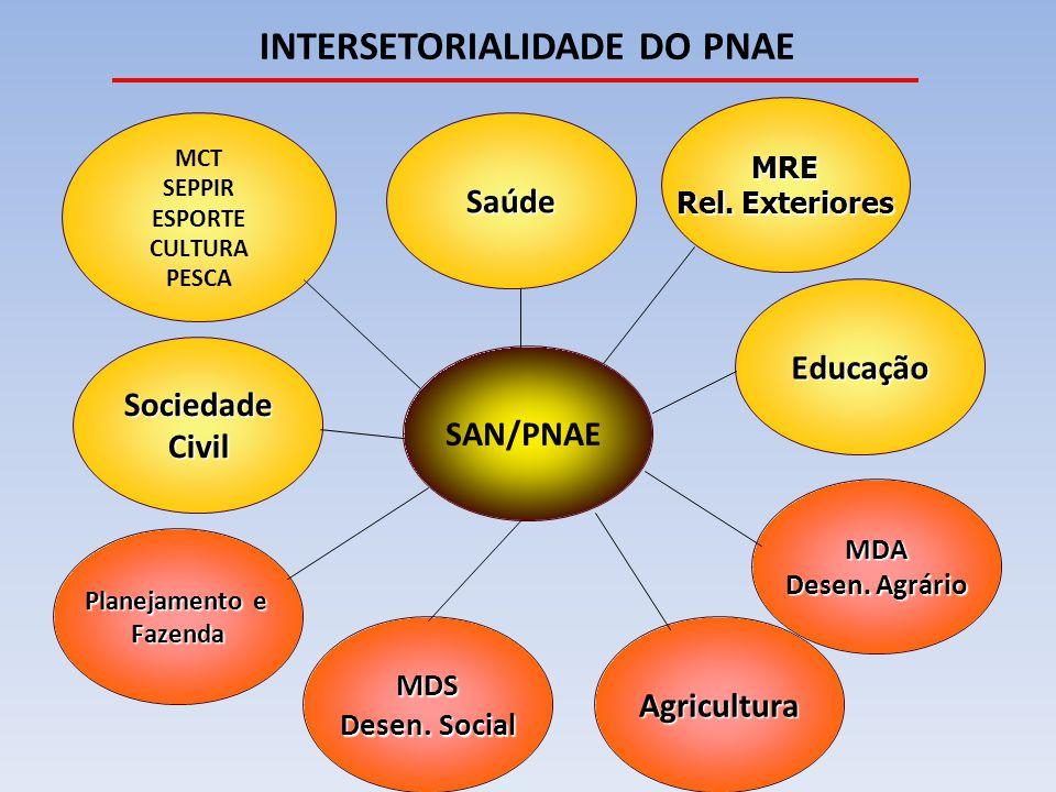A aquisição da Agricultura Familiar -Ser diversificada; - Produzida em âmbito local; - Prioridade para os orgânicos e agroecológicos; - Prioridade para os alimentos da safra; - Observar especificação completa sem Indicação de marca 10º Passo