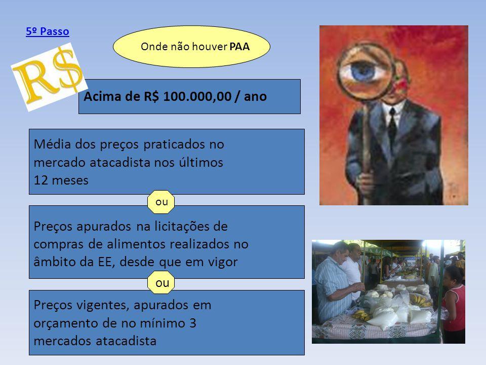 Onde não houver PAA Acima de R$ 100.000,00 / ano Média dos preços praticados no mercado atacadista nos últimos 12 meses Preços apurados na licitações