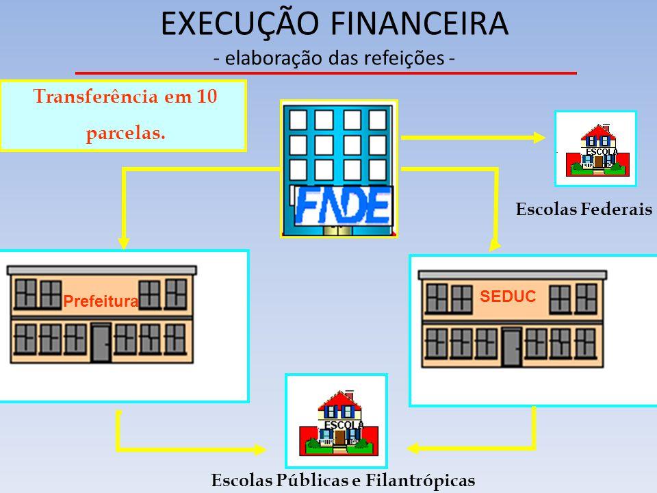 EXECUÇÃO FINANCEIRA - elaboração das refeições - SEDUC Prefeitura Escolas Federais Escolas Públicas e Filantrópicas Transferência em 10 parcelas.