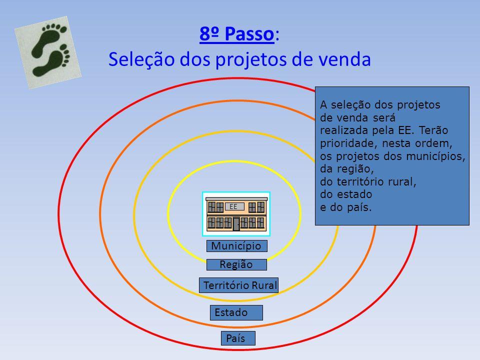 8º Passo: Seleção dos projetos de venda EE Território Rural Município Estado País A seleção dos projetos de venda será realizada pela EE. Terão priori