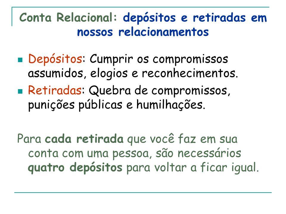 Conta Relacional: depósitos e retiradas em nossos relacionamentos Depósitos: Cumprir os compromissos assumidos, elogios e reconhecimentos.