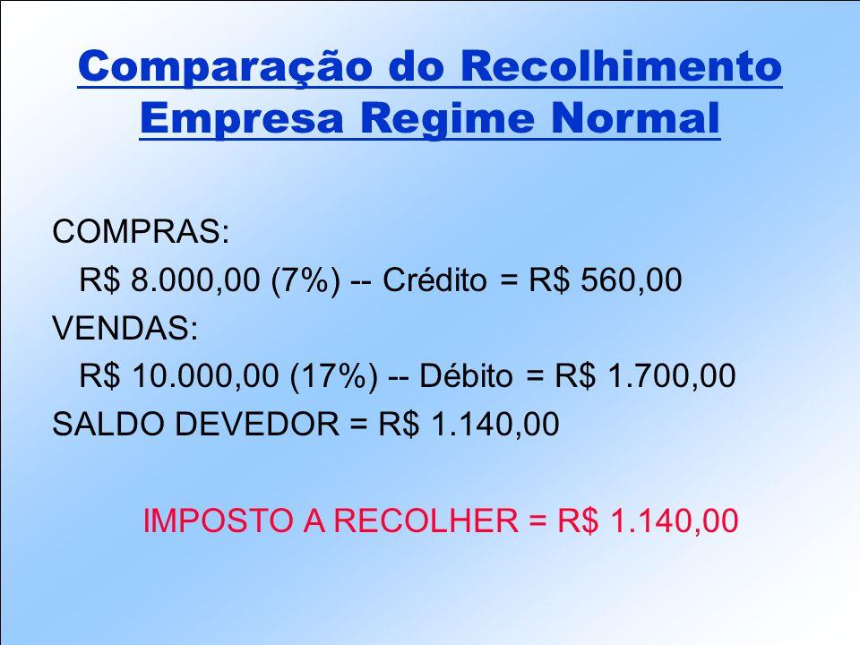 COMPRAS: R$ 8.000,00 (7%) -- Crédito = R$ 560,00 VENDAS: R$ 10.000,00 (17%) -- Débito = R$ 1.700,00 SALDO DEVEDOR = R$ 1.140,00 IMPOSTO A RECOLHER = R$ 1.140,00 Comparação do Recolhimento Empresa Regime Normal