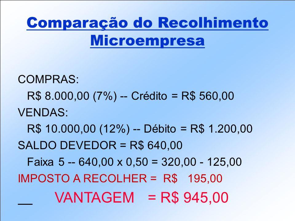 COMPRAS: R$ 8.000,00 (7%) -- Crédito = R$ 560,00 VENDAS: R$ 10.000,00 (12%) -- Débito = R$ 1.200,00 SALDO DEVEDOR = R$ 640,00 Faixa 5 -- 640,00 x 0,50 = 320,00 - 125,00 IMPOSTO A RECOLHER = R$ 195,00 VANTAGEM = R$ 945,00 Comparação do Recolhimento Microempresa