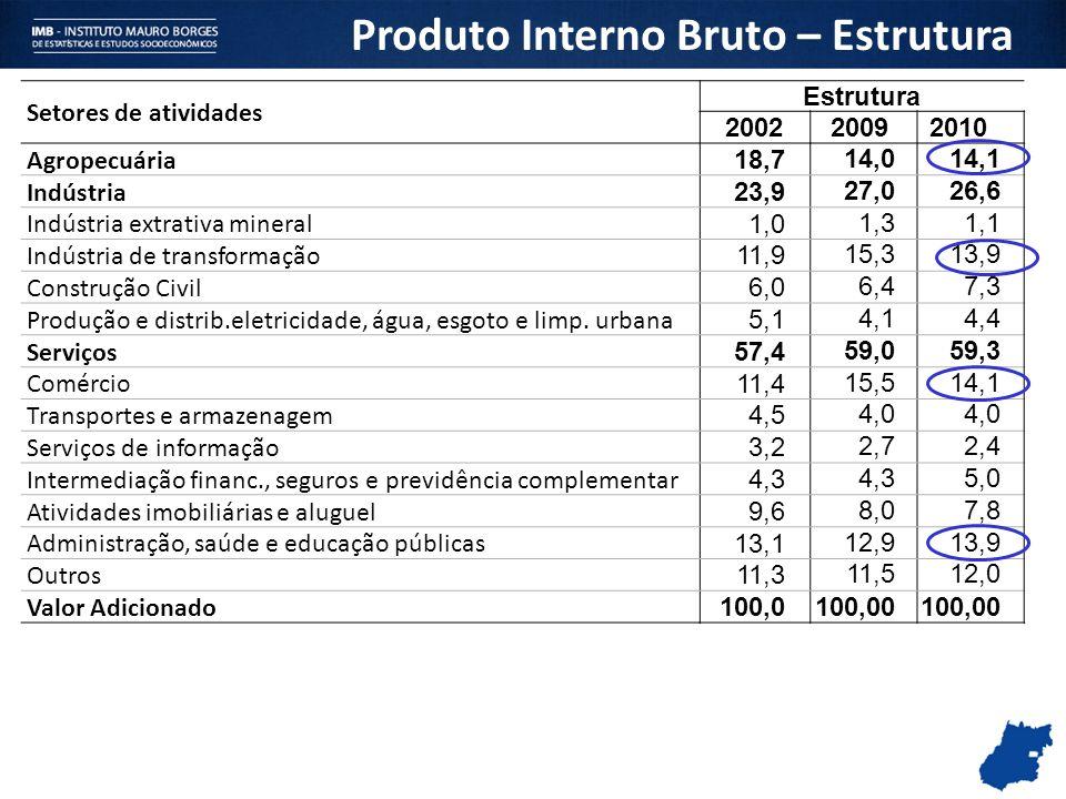 Setores de atividades Estrutura 2002 20092010 Agropecuária 18,7 14,014,1 Indústria 23,9 27,026,6 Indústria extrativa mineral 1,0 1,31,1 Indústria de t