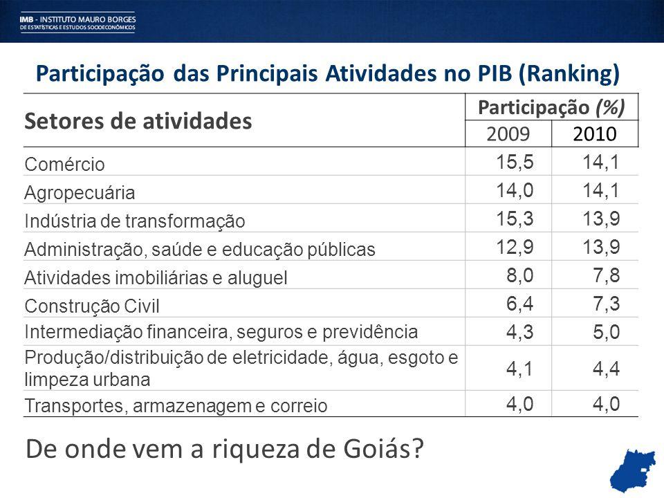 Participação das Principais Atividades no PIB (Ranking) Setores de atividades Participação (%) 20092010 Comércio 15,514,1 Agropecuária 14,014,1 Indúst