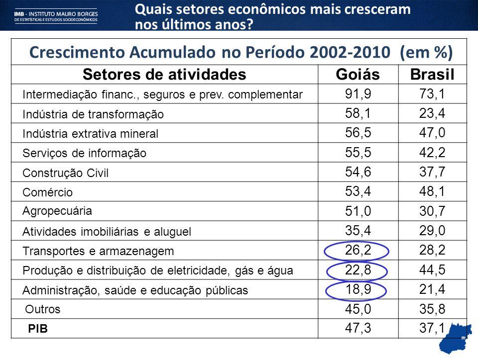 Crescimento Acumulado no Período 2002-2010 (em %) Setores de atividadesGoiásBrasil Intermediação financ., seguros e prev. complementar 91,973,1 Indúst