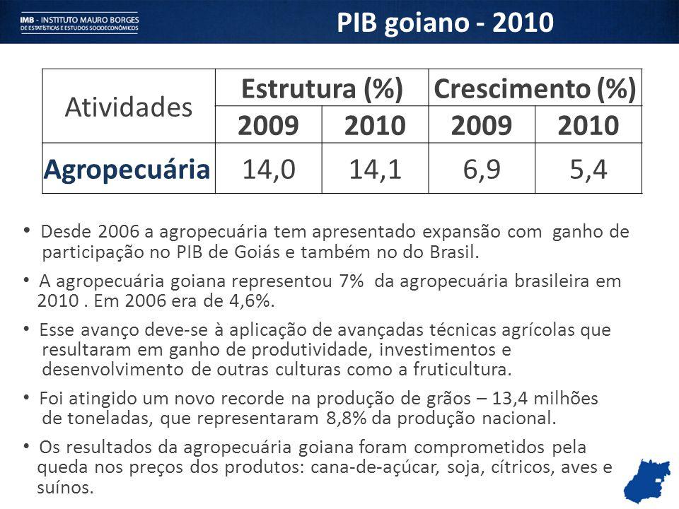 PIB goiano - 2010 Atividades Estrutura (%)Crescimento (%) 2009201020092010 Agropecuária14,014,16,95,4 Desde 2006 a agropecuária tem apresentado expans