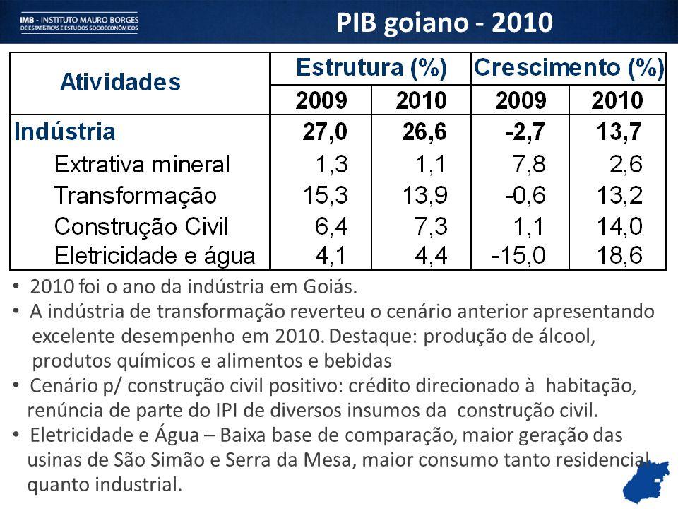 PIB goiano - 2010 2010 foi o ano da indústria em Goiás. A indústria de transformação reverteu o cenário anterior apresentando excelente desempenho em