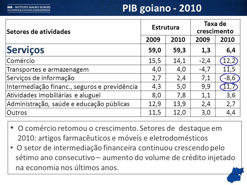 Setores de atividades Estrutura Taxa de crescimento 2009201020092010 Serviços 59,059,31,36,4 Comércio 15,514,1-2,412,2 Transportes e armazenagem 4,0 -
