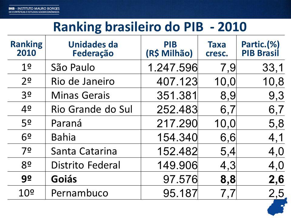 Ranking brasileiro do PIB - 2010 Ranking 2010 Unidades da Federação PIB (R$ Milhão) Taxa cresc. Partic.(%) PIB Brasil 1º São Paulo 1.247.596 7,933,1 2